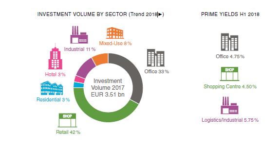 Wo in CEE/SEE lohnt sich 2018 ein Immobilieninvestment? Welche Trends gibt es? - TPA/CBRE Studie: Immobilieninvestments in CEE/SEE 2018