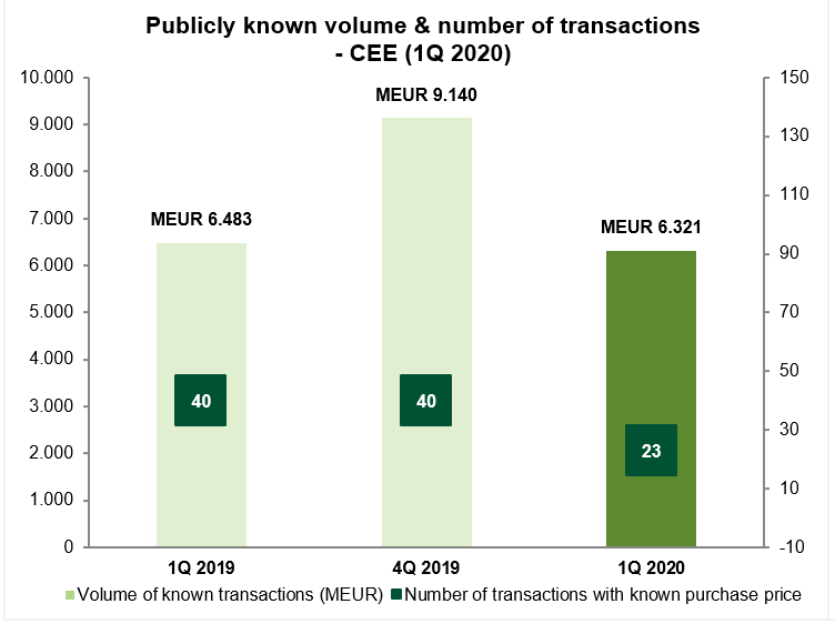 Activity on the M&A market in the CEE region – 1Q 2020