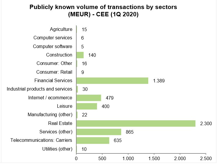 M&A Transactions CEE Sector 2020 Analyses TPA Group